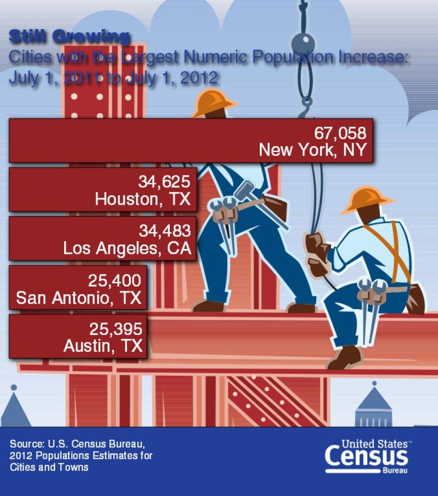 largest_numeric_growth_US_San_Antonio_Austin.jpg