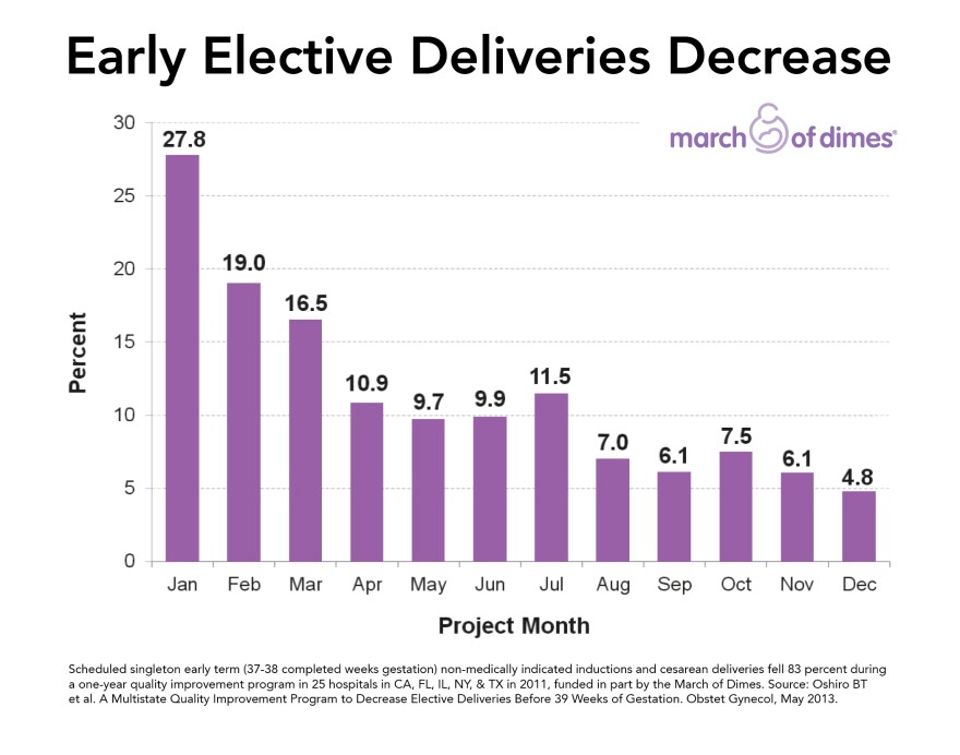 MR13-168 Decreasing Early Elective Delivers 2011 Chart Logo.jpg