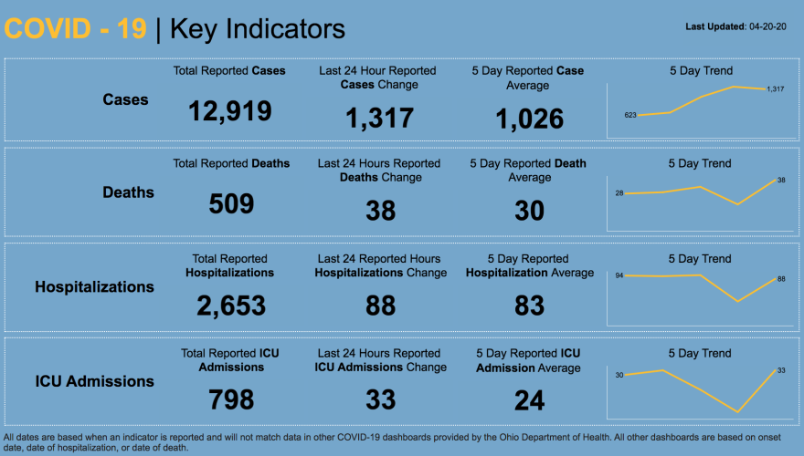 Five-day trends of COVID-19 cases in Ohio.