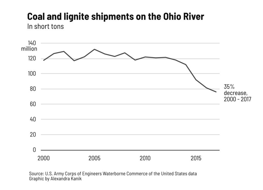 river-safety-coal-shipments.jpg