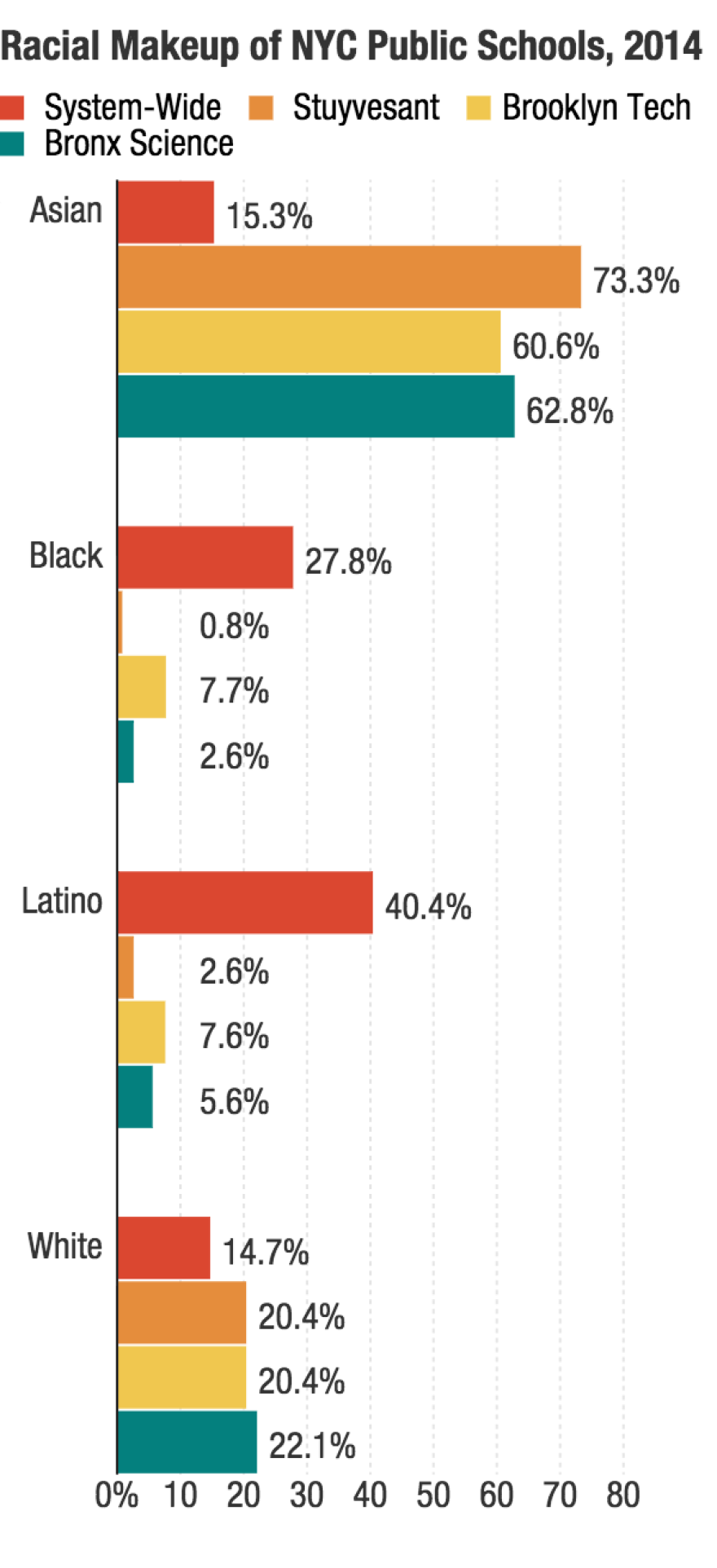 Black and Latino students make up around 70 percent of the student population of New York City's public schools, but makeup a tiny percentage at the city's three elite specialized high schools.