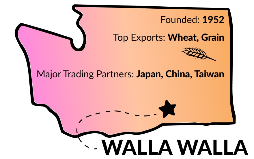 Founded 1952, top exports are wheat and grain, and major trading partners are Japan, China and Taiwan.