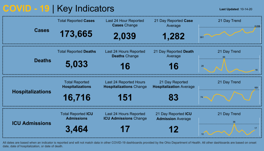 Key indicator dashboard for COVID-19 in Ohio