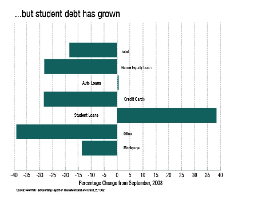 Student debt has grown while others have fallen