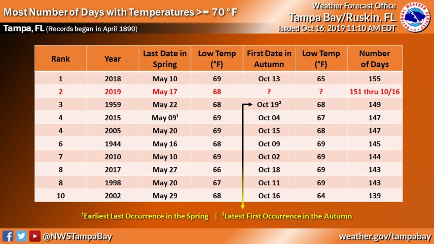 The National Weather Service tweeted this photo last week, teasing to the possibility of yet another heat record for Tampa. NATIONAL WEATHER SERVICE