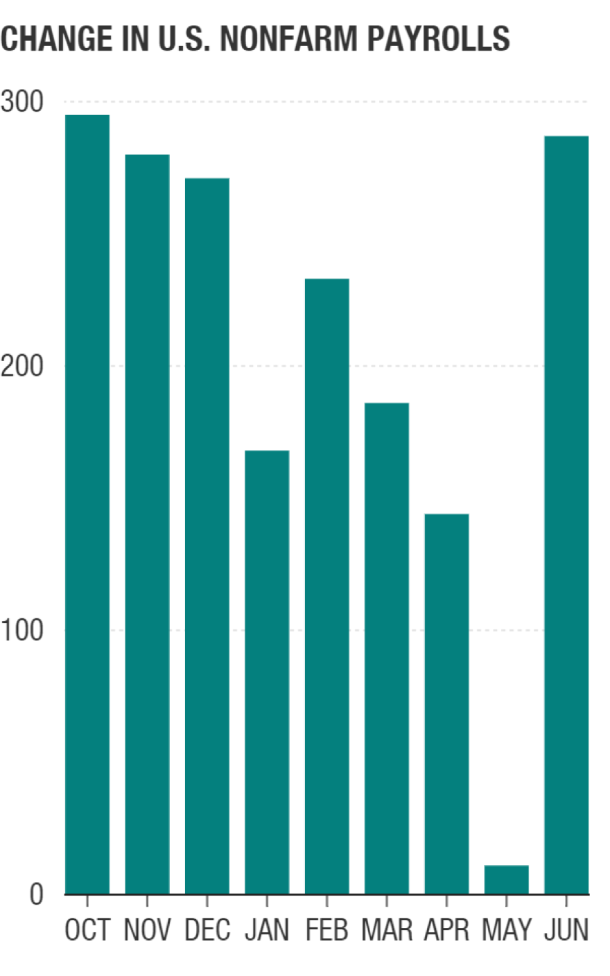 Payrolls jumped 287,000 last month after May's revised increase of 11,000.