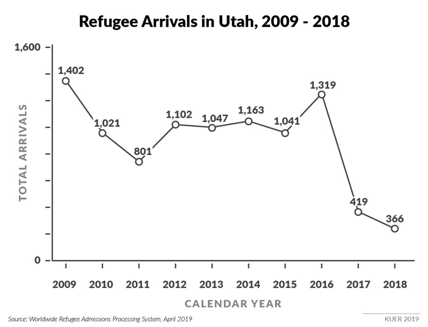 Refugee-Numbers-in-Utah2.jpg
