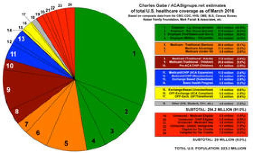 Charles Gaba of ACAsignups.net produced this chart showing where everyone got, or didn't get, health insurance in 2016.