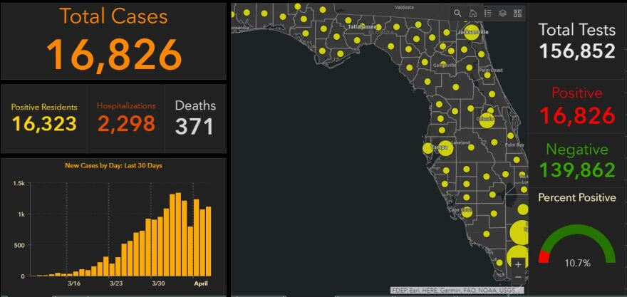 48 deaths in Florida due to COVID-19 were reported by the Dept. of Health Thursday; it's the most people to die in a 24 hour period since the outbreak began.