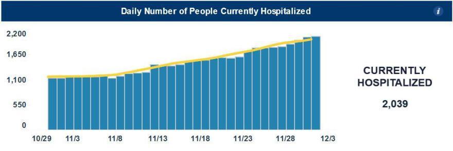 ncdhhs_hospitalizations_12.3.jpg