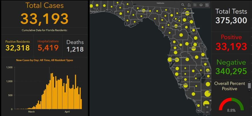 Cases of COVID-19 in Florida passed 33,000 Wednesday, and deaths have exceeded 1,200.