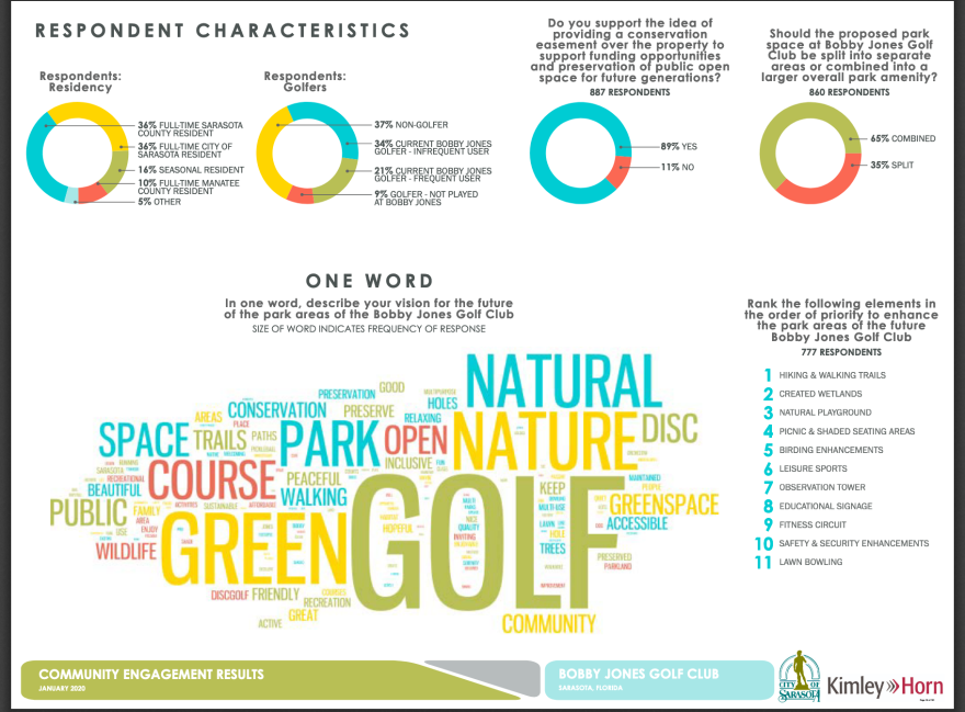 Survey results conducted by the Sarasota City Commission