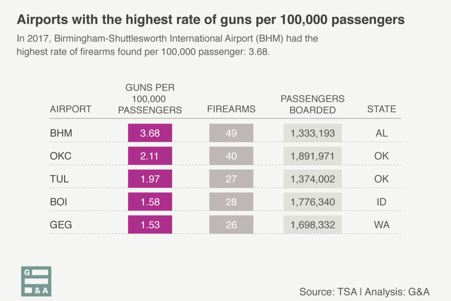 Birmingham-Shuttlesworth International Airport, Will Rogers World Airport, Tulsa International Airport, Boise Airport and Spokane International Airport had the highest rate of firearms found per 100,000 passengers in 2017.