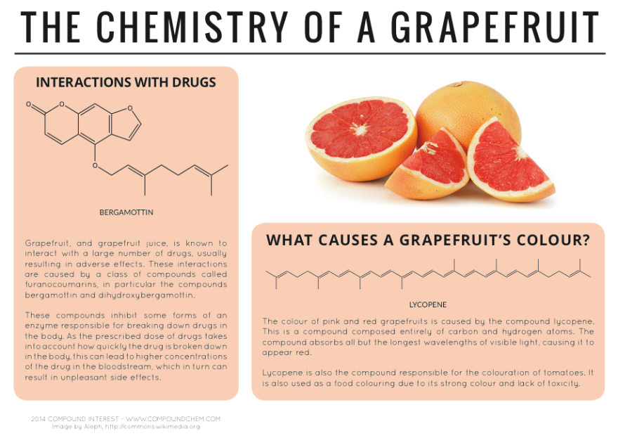 Chemistry of a grapefruit.