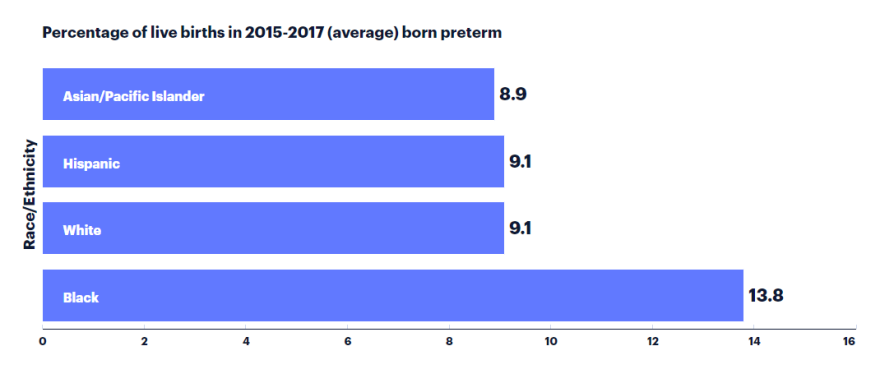 In Florida, the preterm birth rate among black women is 52% higher than the rate among all other women.