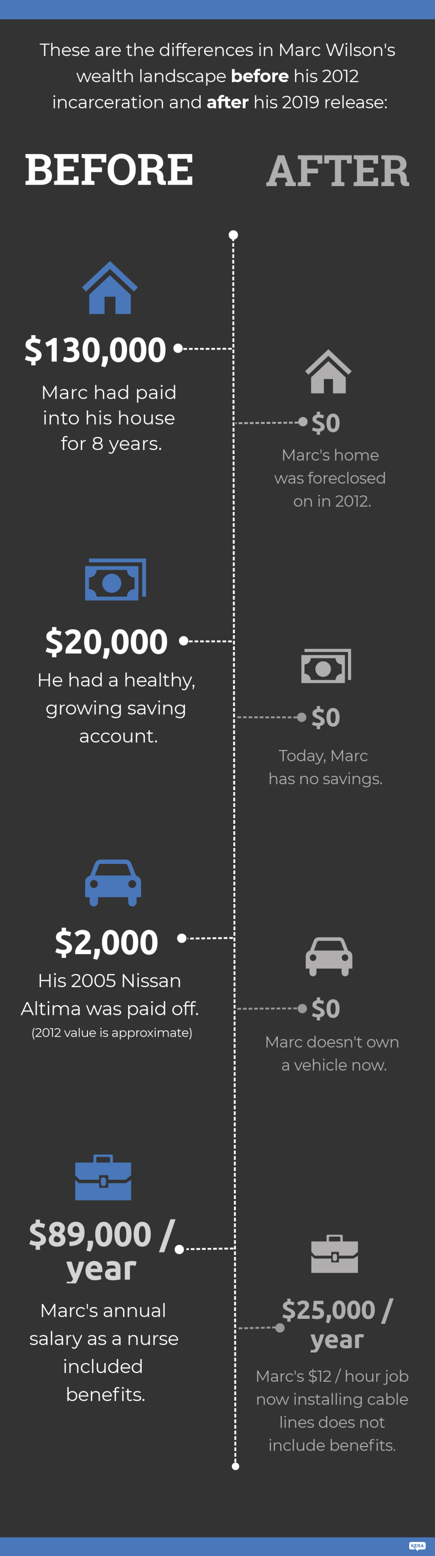 These are the differences in Marc Wilson's wealth landscape before his 2012 incarceration and after his 2019 release: