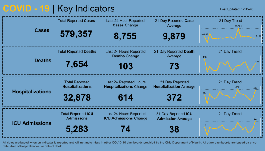 Ohio dashboard chart of key indicators for COVID-19 as of December 15, 2020.