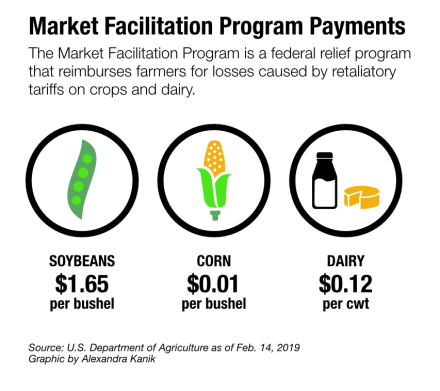 ag-tariff-market-facilitation.jpg