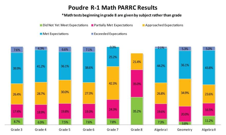 poudre-math-2014-15-parcc-results_12102015.jpg