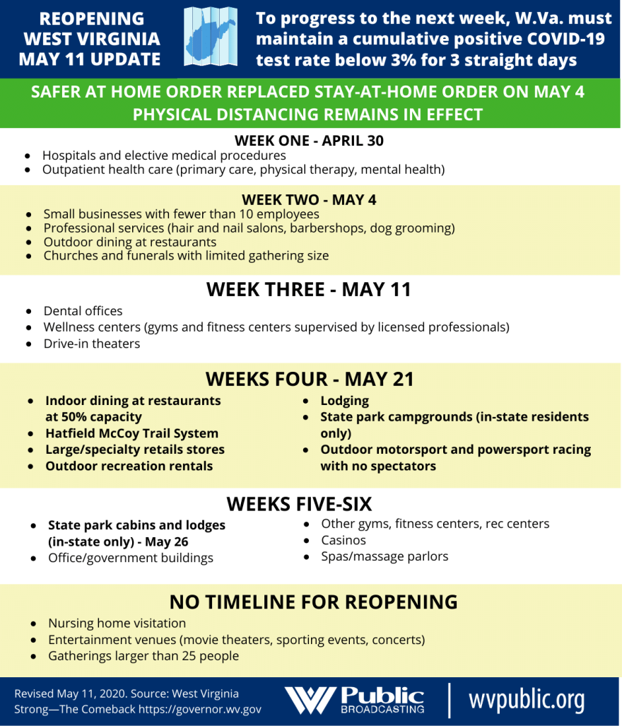roadmap_for_reopening_west_virginia_may_11.png