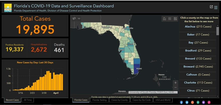 The number of people who have tested positive for COVID-19 in Florida is approaching 20,000.