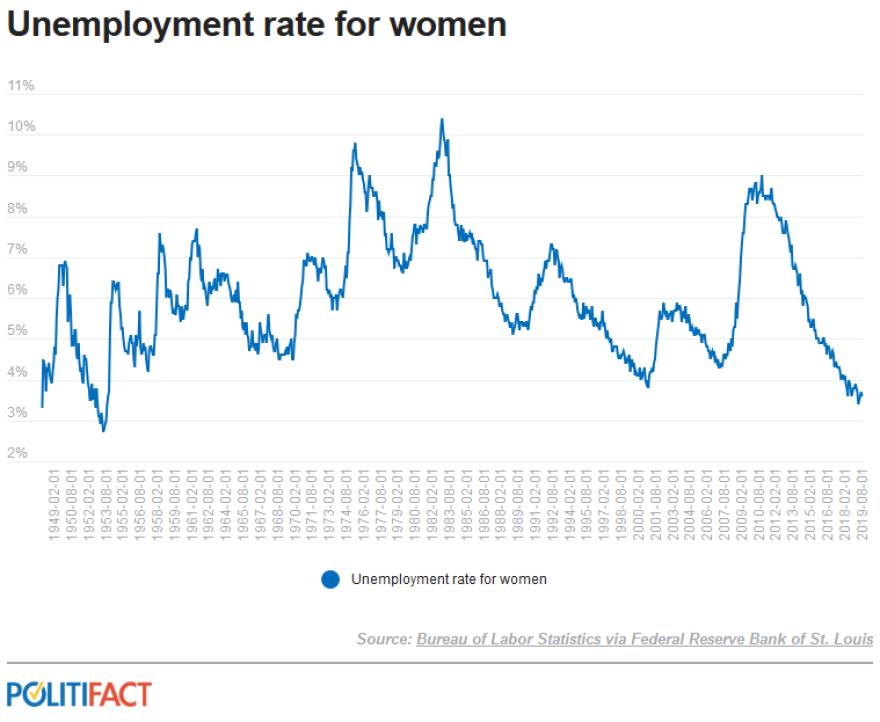 WomensUnemployment.png