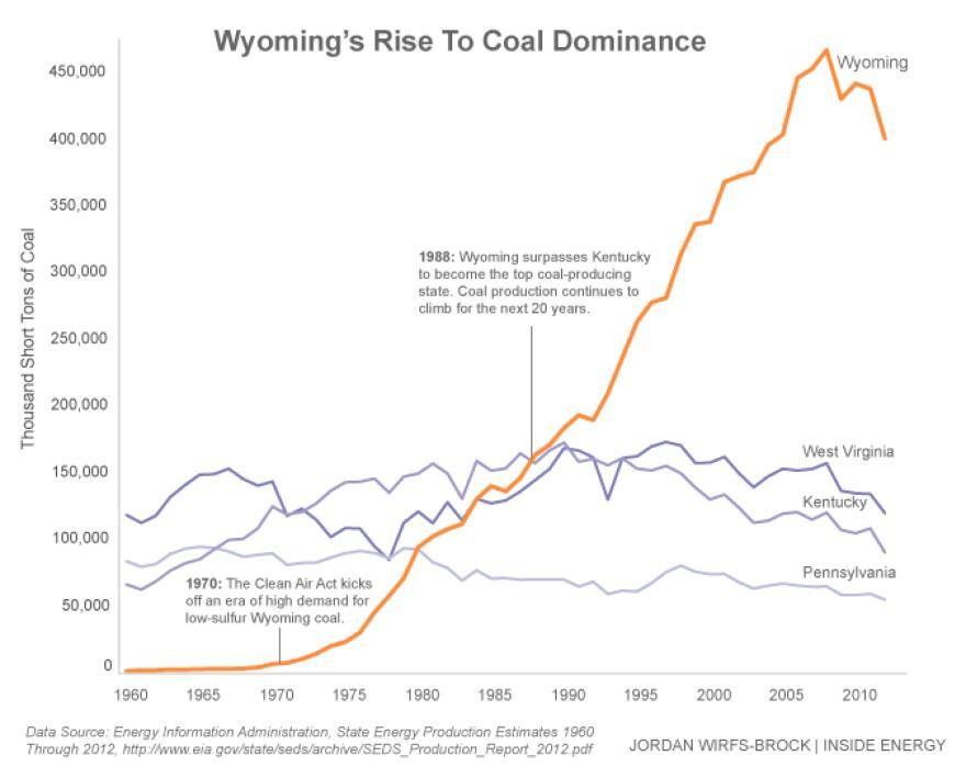 ie-data-chart_wyoming-coal-dominance.jpg