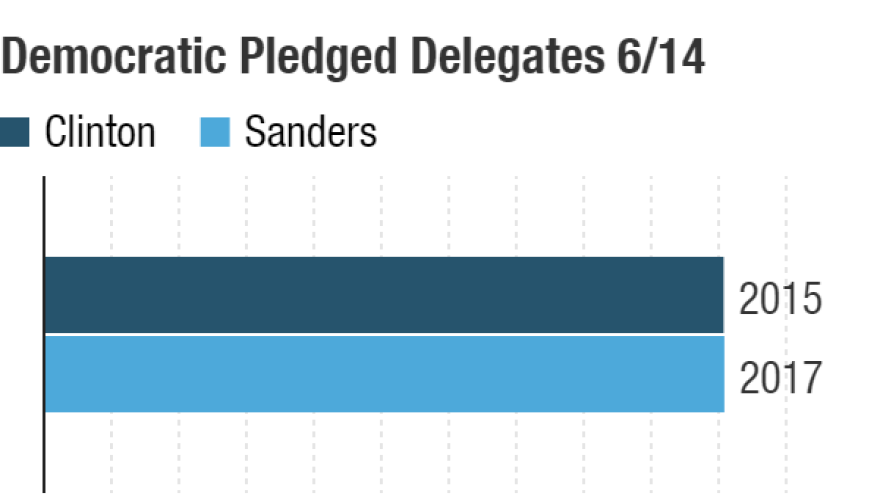 Possible delegate totals after the June 14 contests.