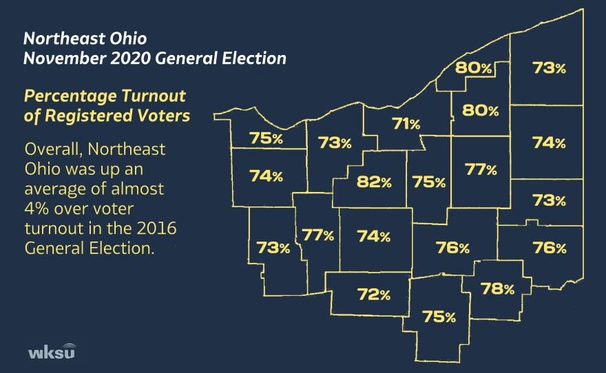 Northeast Ohio voter turnout