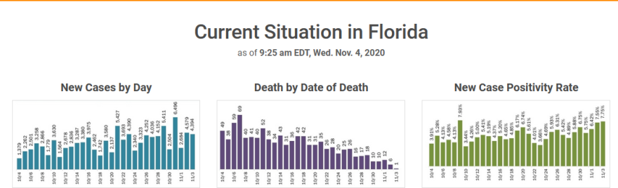 The positivity rate for new coronavirus cases in Florida continued to climb Wednesday.
