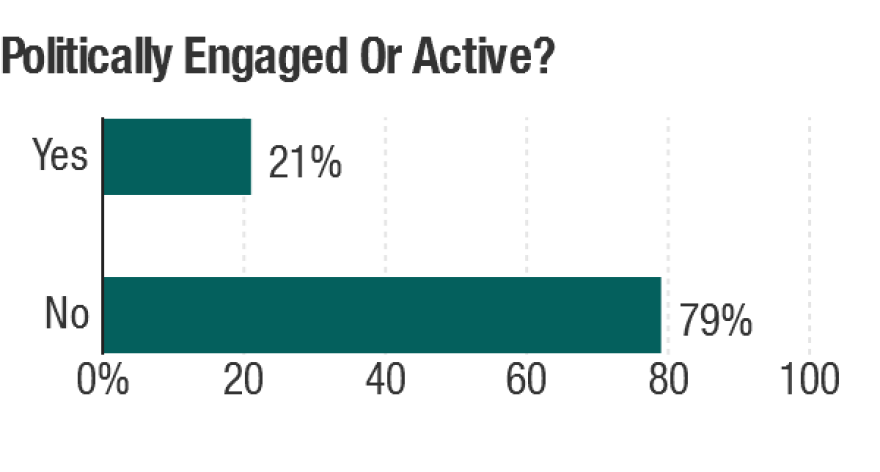 "Responses on whether they are ""politically engaged or active."""