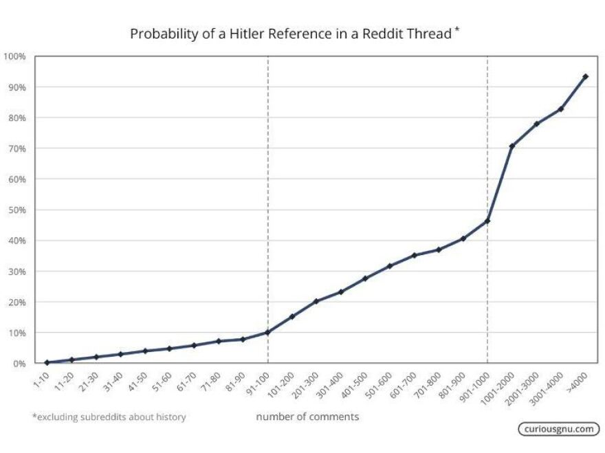 The longer the messaging thread, the higher the chances that Hitler or Nazis get mentioned.