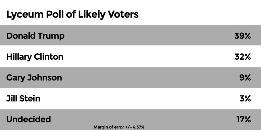 Lyceum-Poll-likely.jpg