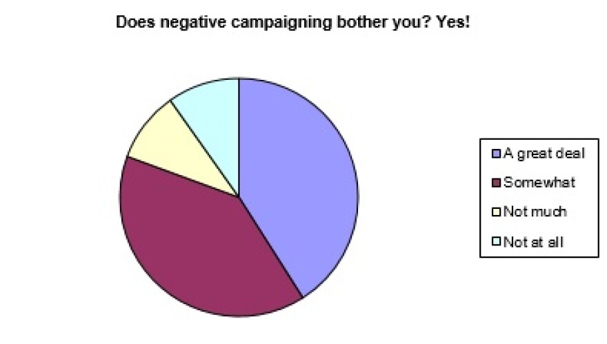 chart of negative campaigning approval