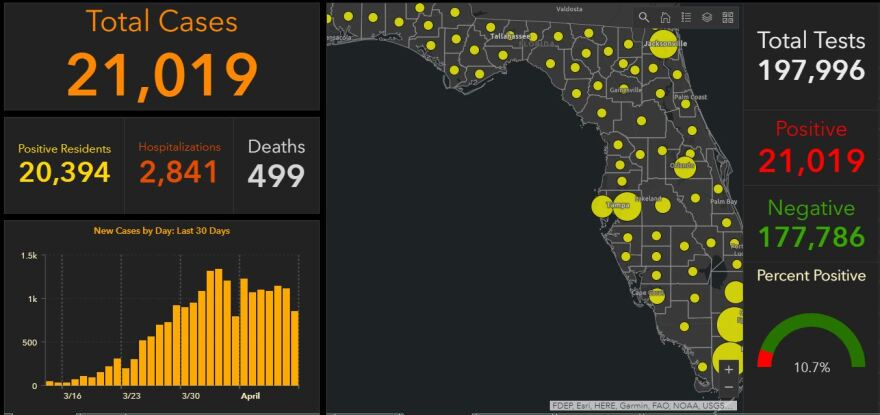 Early Monday, Florida cases of COVID-19 passed the 20,000 mark. By 6 p.m., the number had increased to over 21,000.