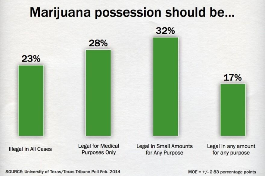 MarijuanaPollTT2014.png