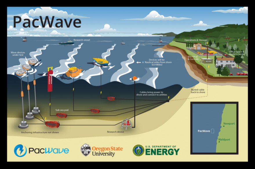 Permitting is underway for a new wave energy test facility off Oregon's coast.