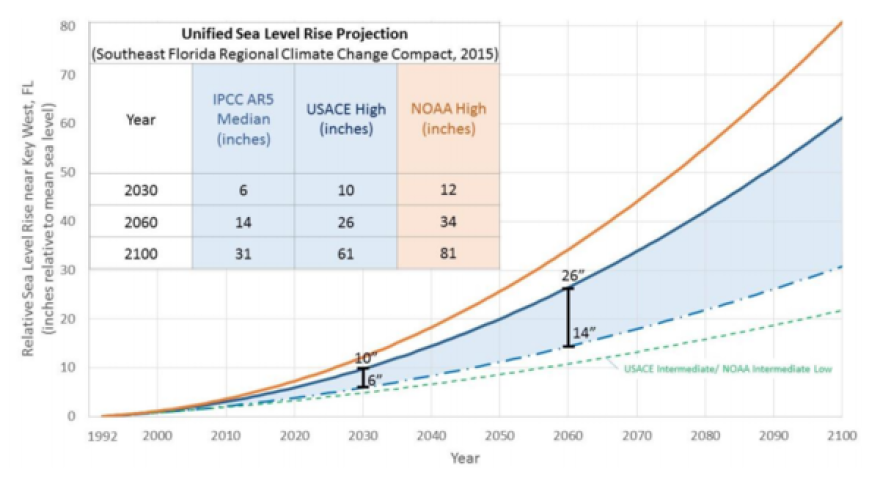 "Broward, Miami-Dade, Monroe and Palm Beach counties used data from national and international agencies (the U.S. Army Corps of Engineers, the National Oceanic and Atmospheric Administration, the UN Intergovernmental Panel on Climate Change) to come up with their joint sea-level rise projection. Planners from the four counties typically use the ""two feet by 2060"" benchmark, but some experts say South Florida could see more sea-level rise than that in the next 40 years."