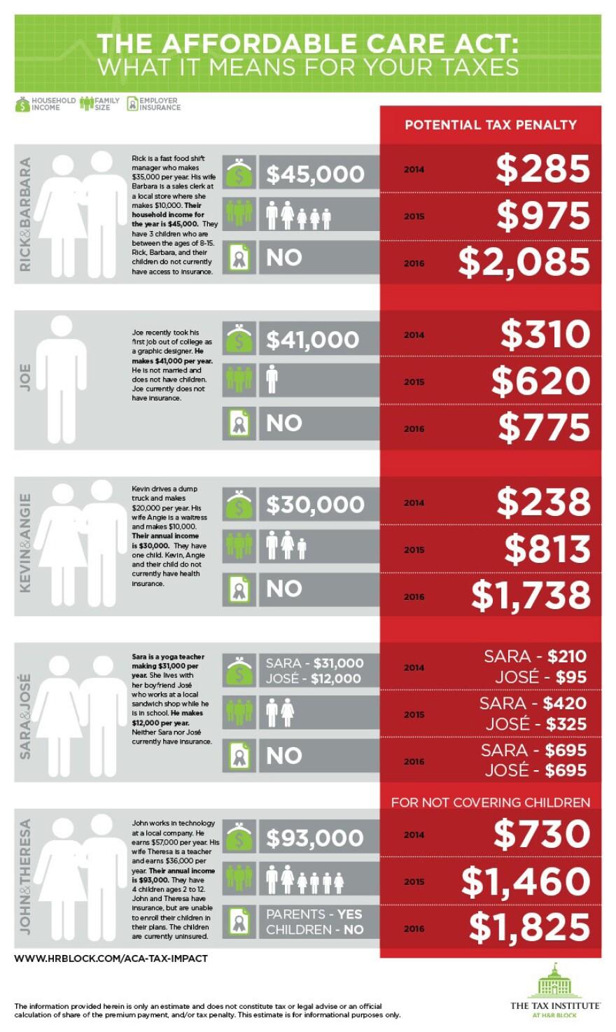 ACA Penalties Infographic