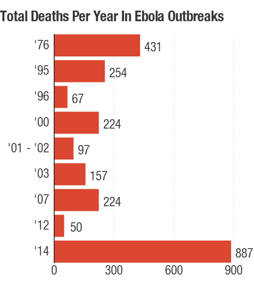 The graphs include only years in which 50 or more Ebola deaths were reported.