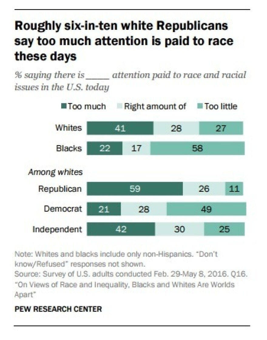 Percent saying there is ___ attention paid to race