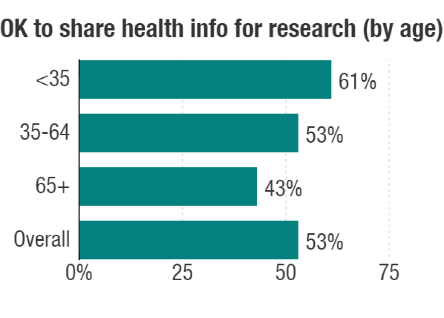 Older people were less inclined to share anonymized health data, an NPR-Truven Health Analytics poll found.