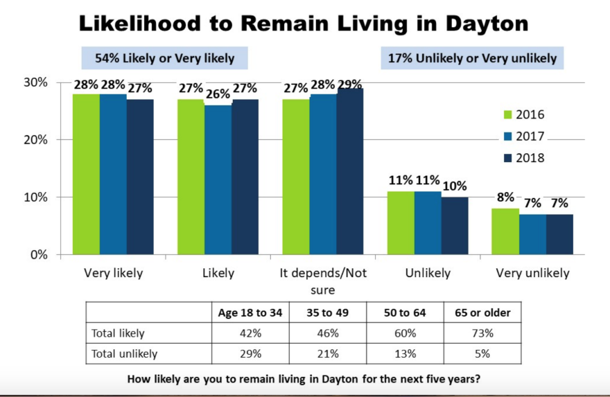 The 2018 Dayton Survey found Daytonians are more likely to stay put in the city as they get older.