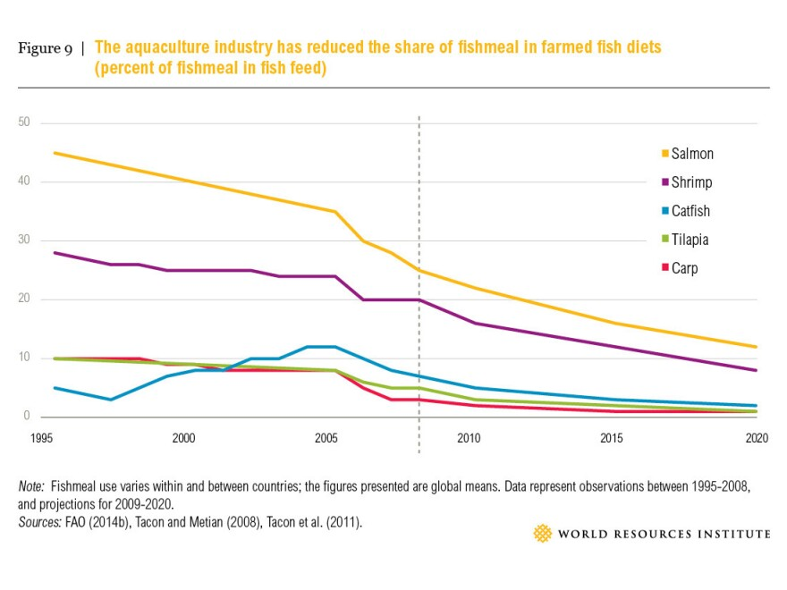 Aquaculture has gotten a bit more efficient over the past few years.