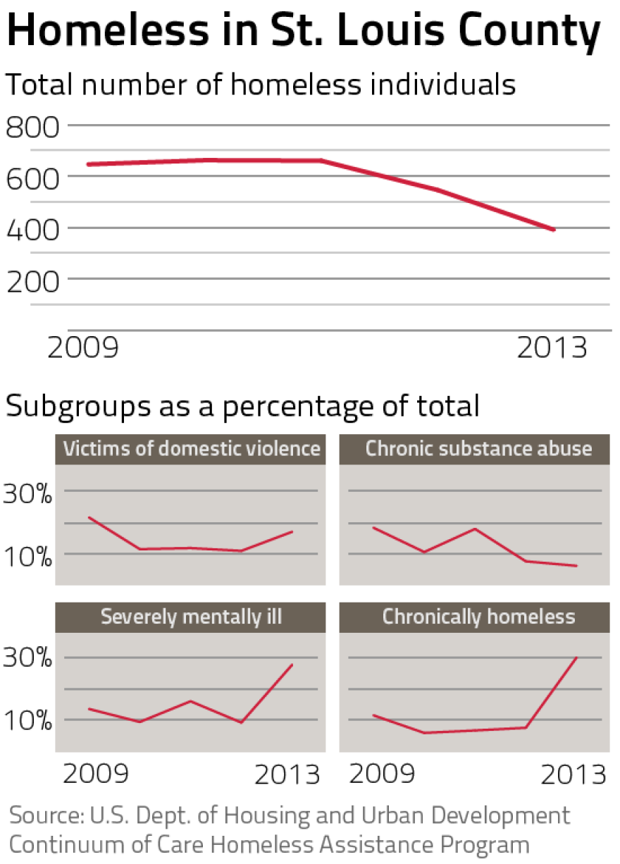 Homelessness in St. Louis County: By the Numbers