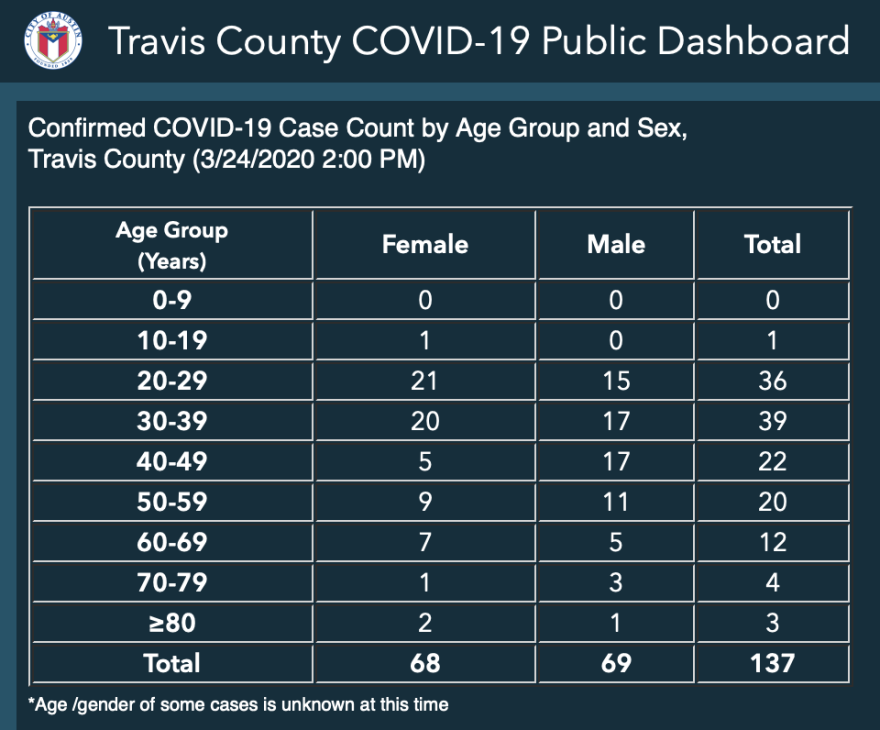 travis_county_covid-19_dashboard.png