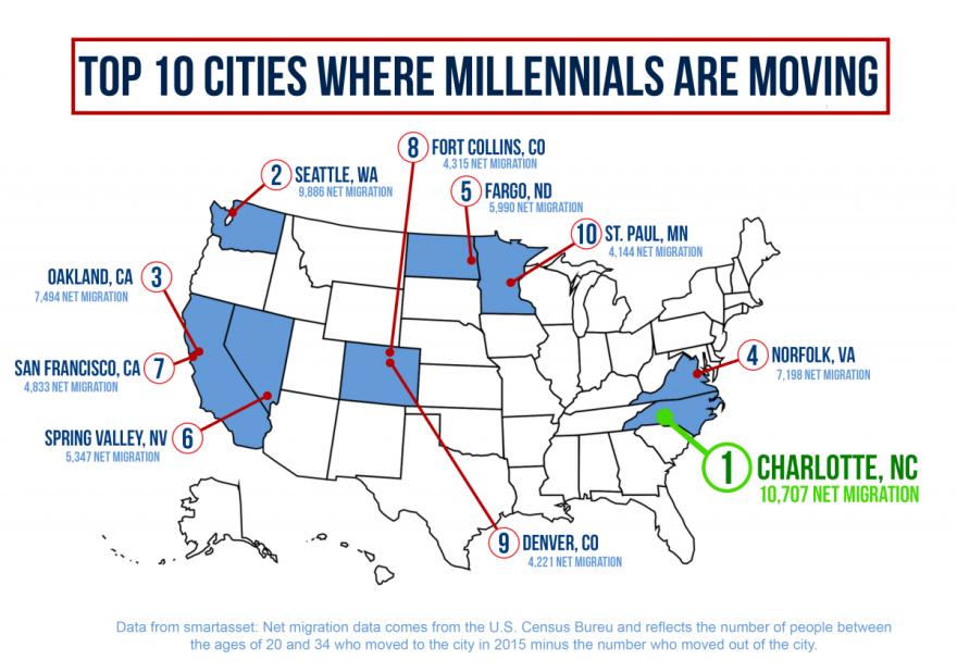 top_10_cities_millennials_are_moving.png