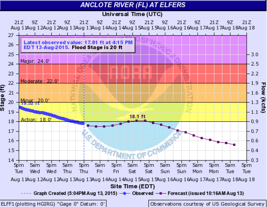 anclote_graph_aug_13.png