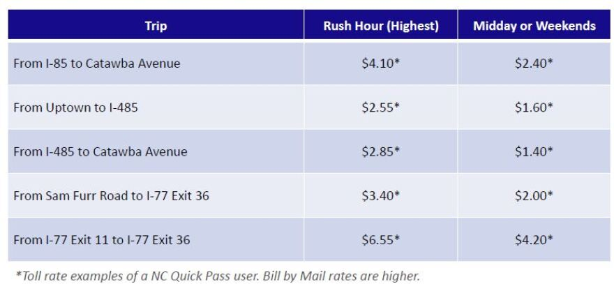 A summary shows sample rates for the I-77 toll lanes when they open by the end of 2018.