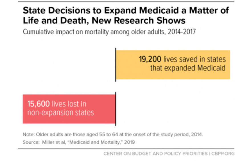 An infographic shows 19,200 alives were saved by Medicaid expansion, and 15,600 lives were lost in states that didn't expand Medicaid.